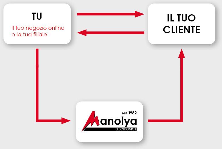 Manolya Electronics - drop it