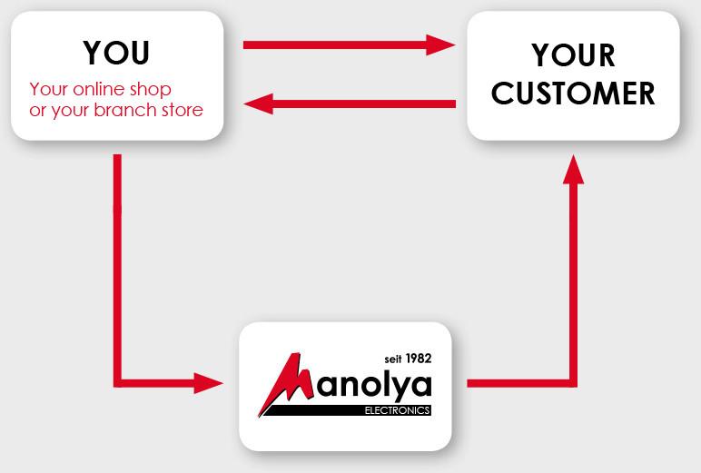 Manolya Electronics - manolya drop grafik EN